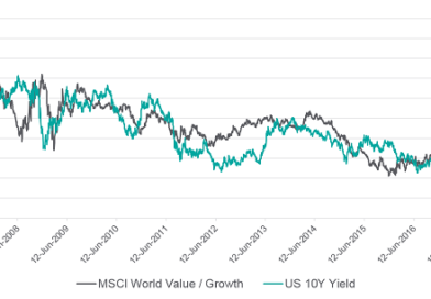 Chart-catching – Value vs Growth Stocks